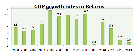 Belarus GDP from 2000 to 2014