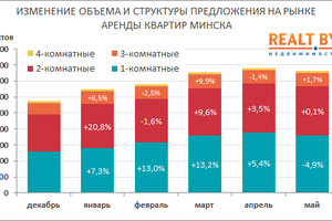 Number of offers of apartments in Minsk for rent - May 2004