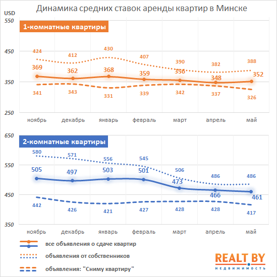 Price line of apartments in Minsk for rent - May 2014