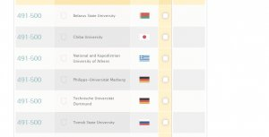 The six universities in the 491-500 cohort in QS World University Rankings: BSU, Chiba University, National and Kapodistrian University of Athens, Philipps-Universitat Marburg, Technische Universitat Dortmund, and Tomsk State University. Image from  QS World University Rankings website.