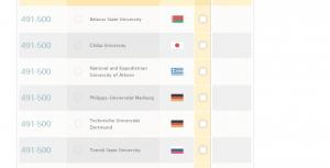 The six universities in the 491-500 cohort in QS World University Rankings: BSU, Chiba University, National and Kapodistrian University of Athens, Philipps-Universitat Marburg, Technische Universitat Dortmund, and Tomsk State University. Image from  QS World University Rankings website.