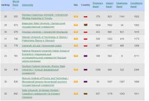 Spain's Cybermetrics Labs released a month earlier its findings, placing BSU at 673 in the world, and 29 within Central and Eastern Europe. Image from the Ranking Web of Universities website.