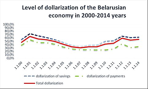 Level of dollarisation of Belarus economy
