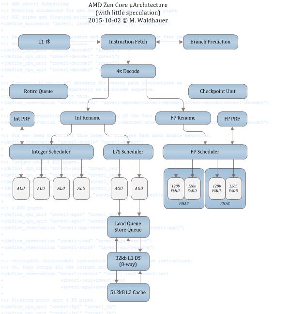 Zen-Rechenkern-Blockschaltbild-v0.2-by-Citavia